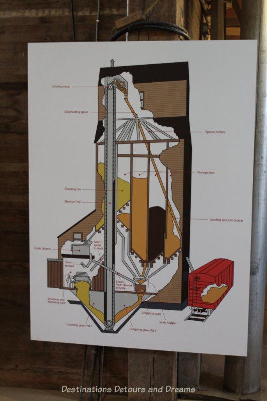 Diagram showing grain elevator construction